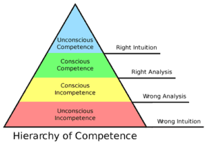 Levels of Competence